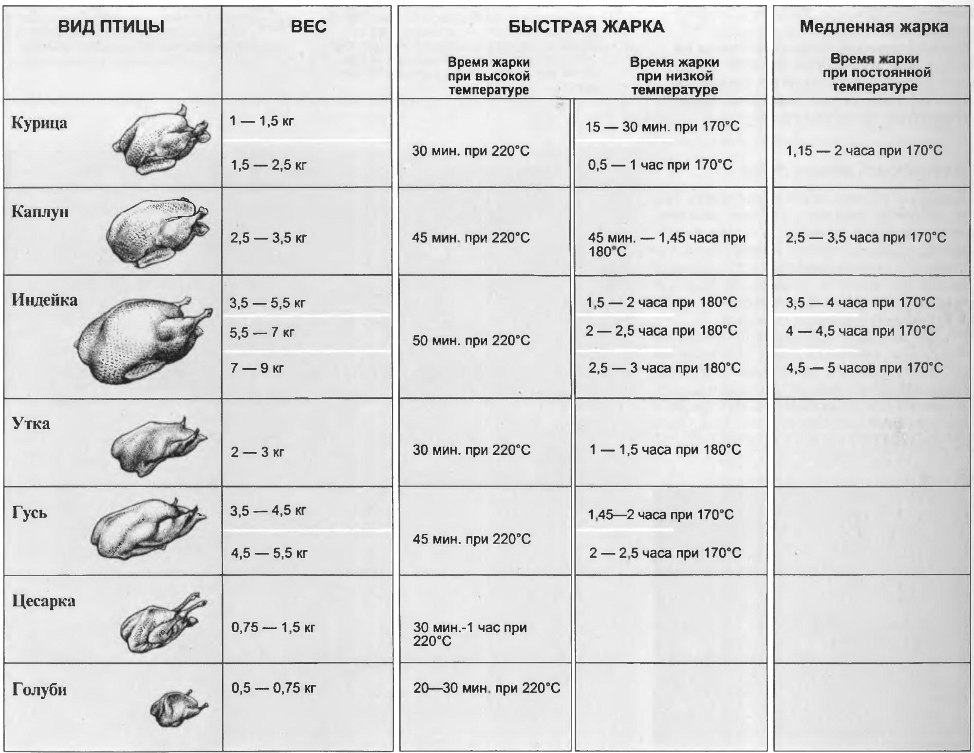Cправочная таблица температур духовки и времени жарки птицы